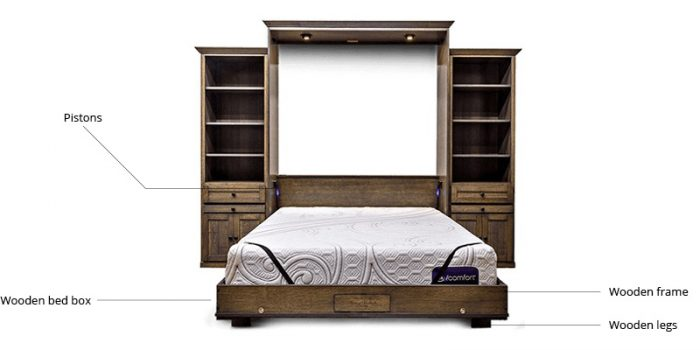 wall bed vs murphy bed comparision